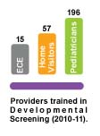 Chart - Providers Trained